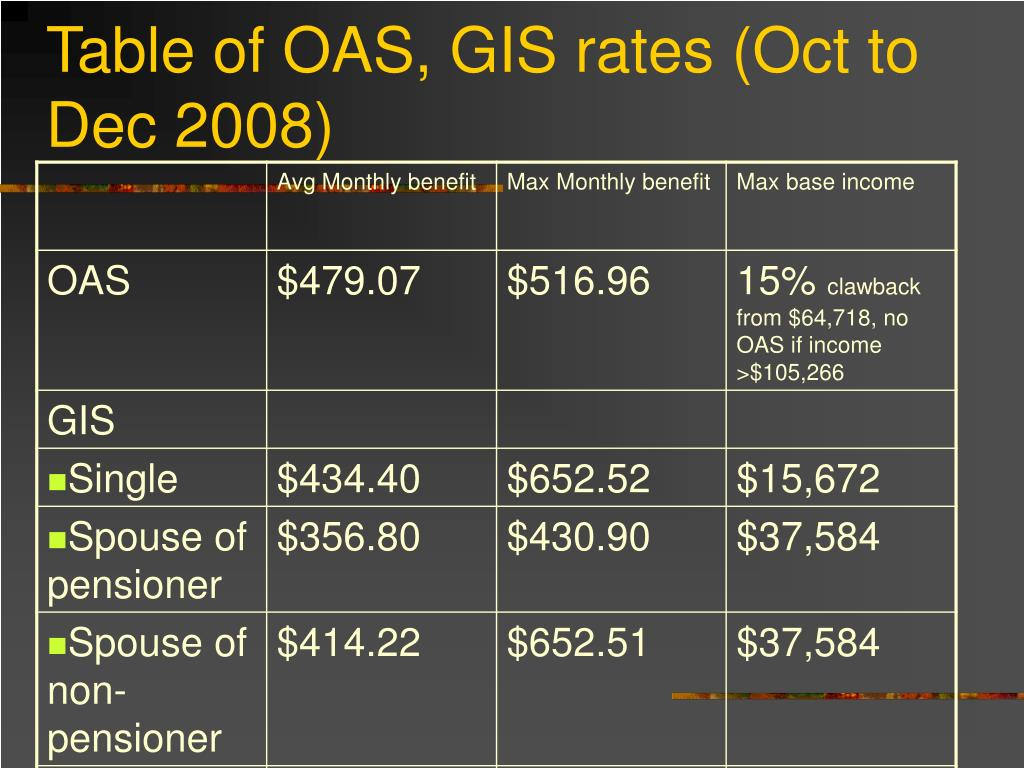 Table of OAS, GIS rates (Oct to Dec 2008)