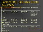 table of oas gis rates oct to dec 2008
