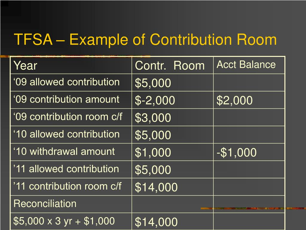 TFSA – Example of Contribution Room