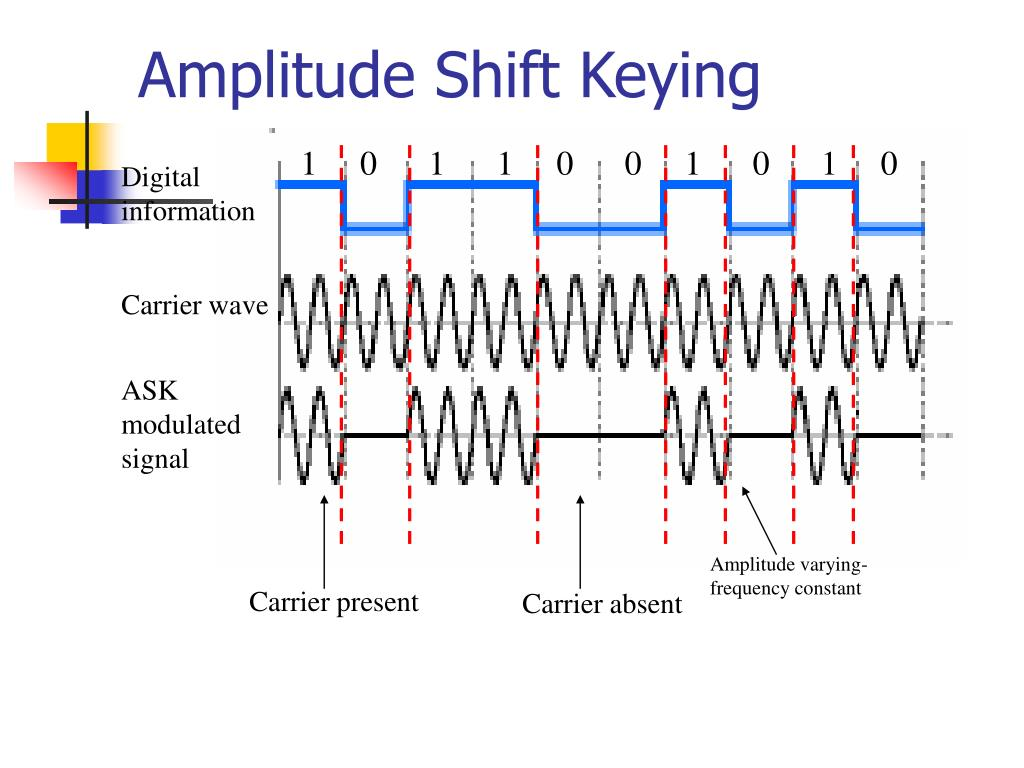 Amplitude Shift Keying