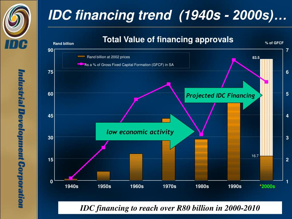 Total Value of financing approvals