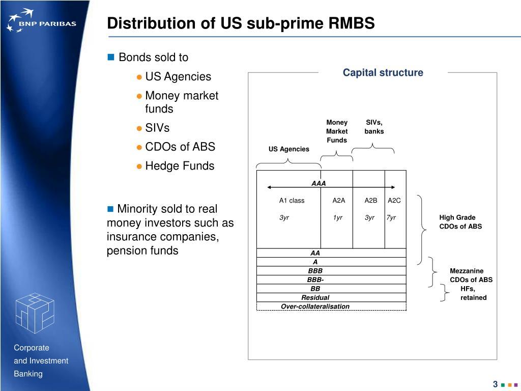 Distribution of US sub-prime RMBS