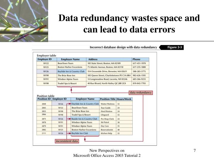 Data redundancy wastes space and can lead to data errors