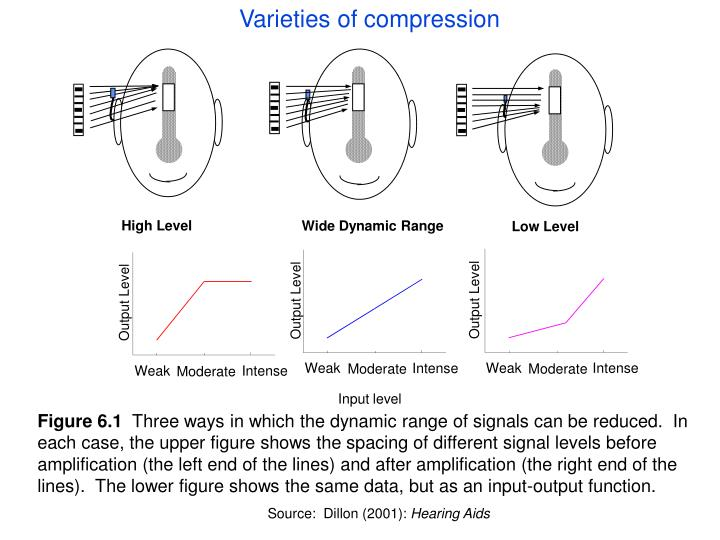 Varieties of compression