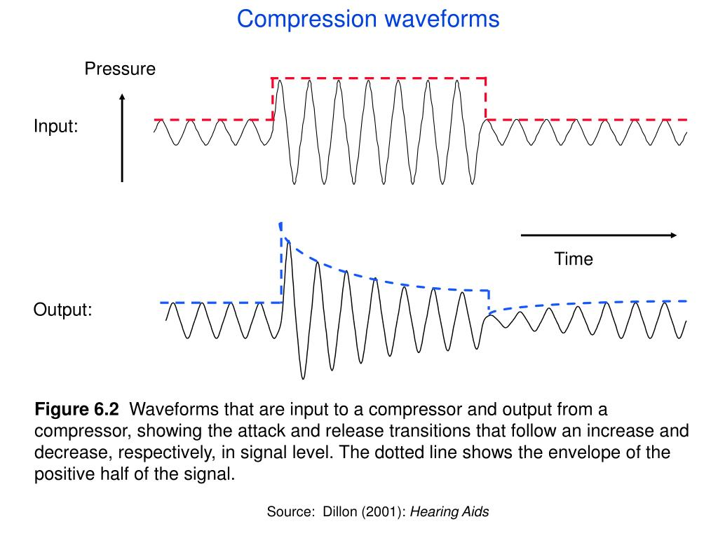 Compression waveforms