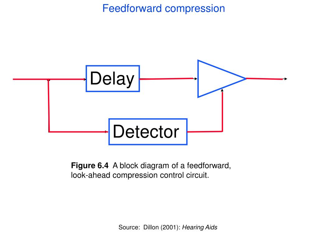 Feedforward compression