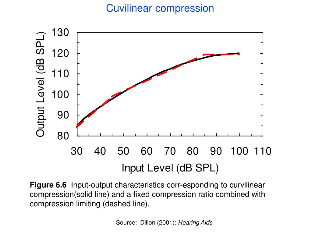 Cuvilinear compression