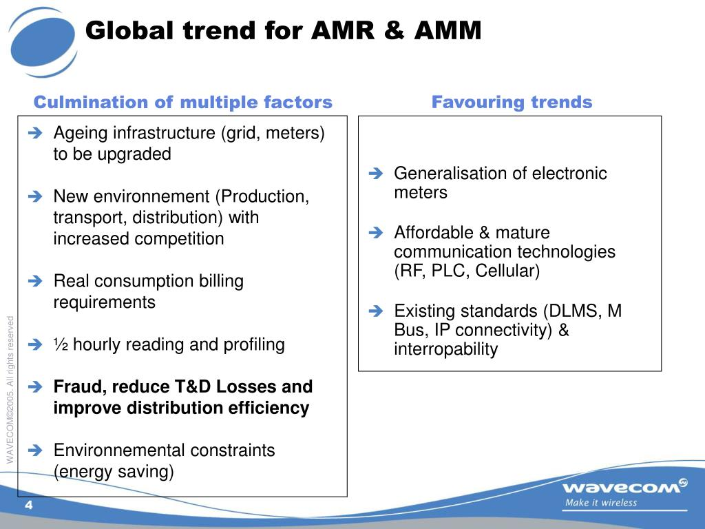 Global trend for AMR & AMM