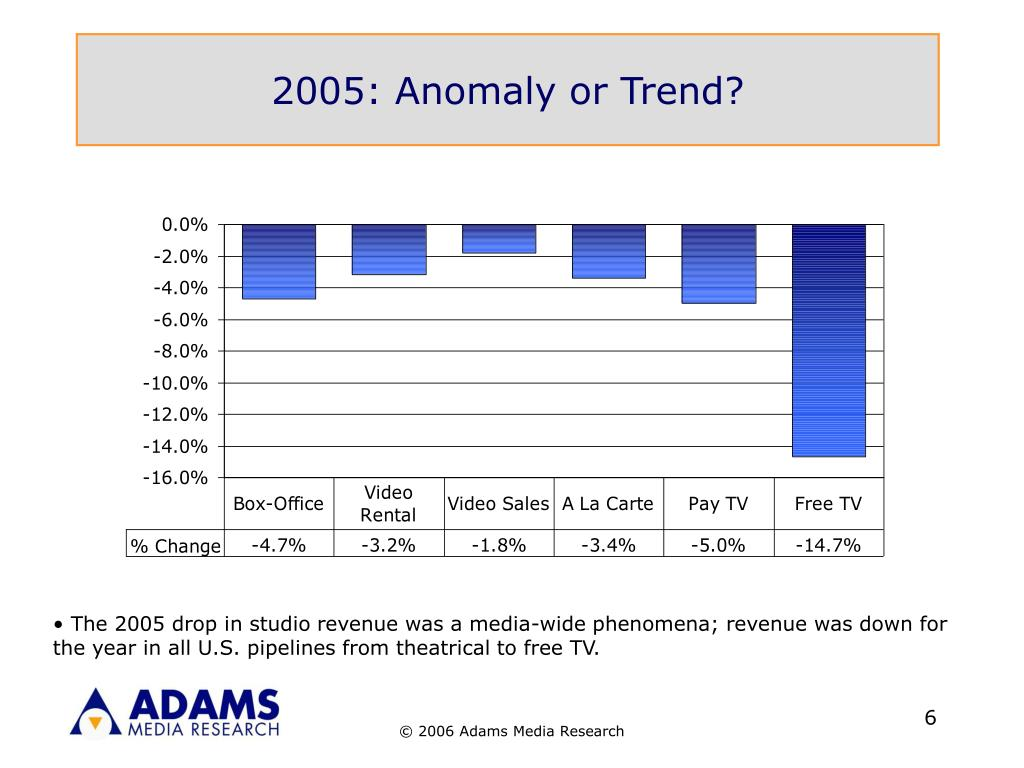 2005: Anomaly or Trend?