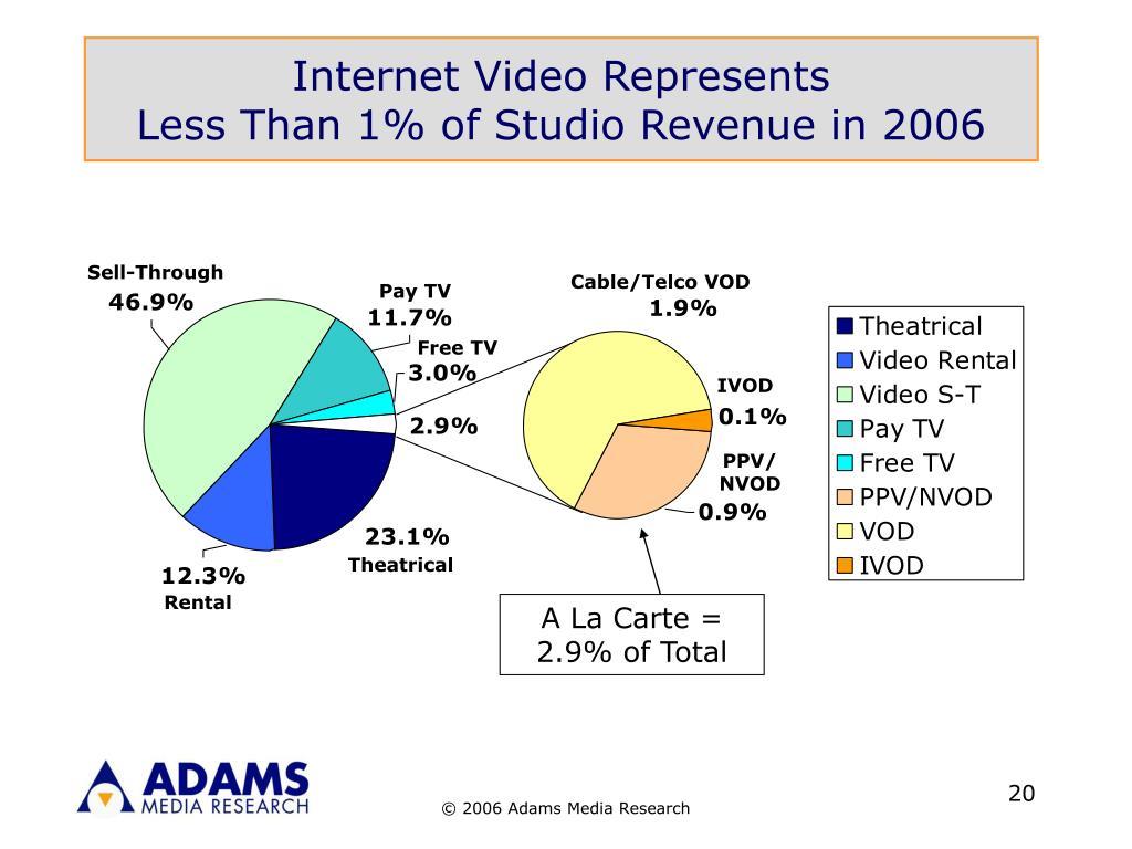 Internet Video Represents