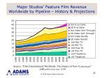 major studios feature film revenue worldwide by pipeline history projections