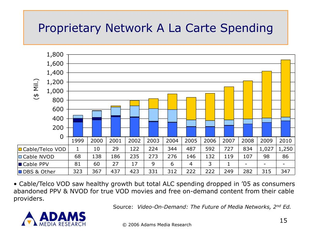 Proprietary Network A La Carte Spending