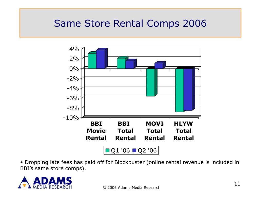 Same Store Rental Comps 2006