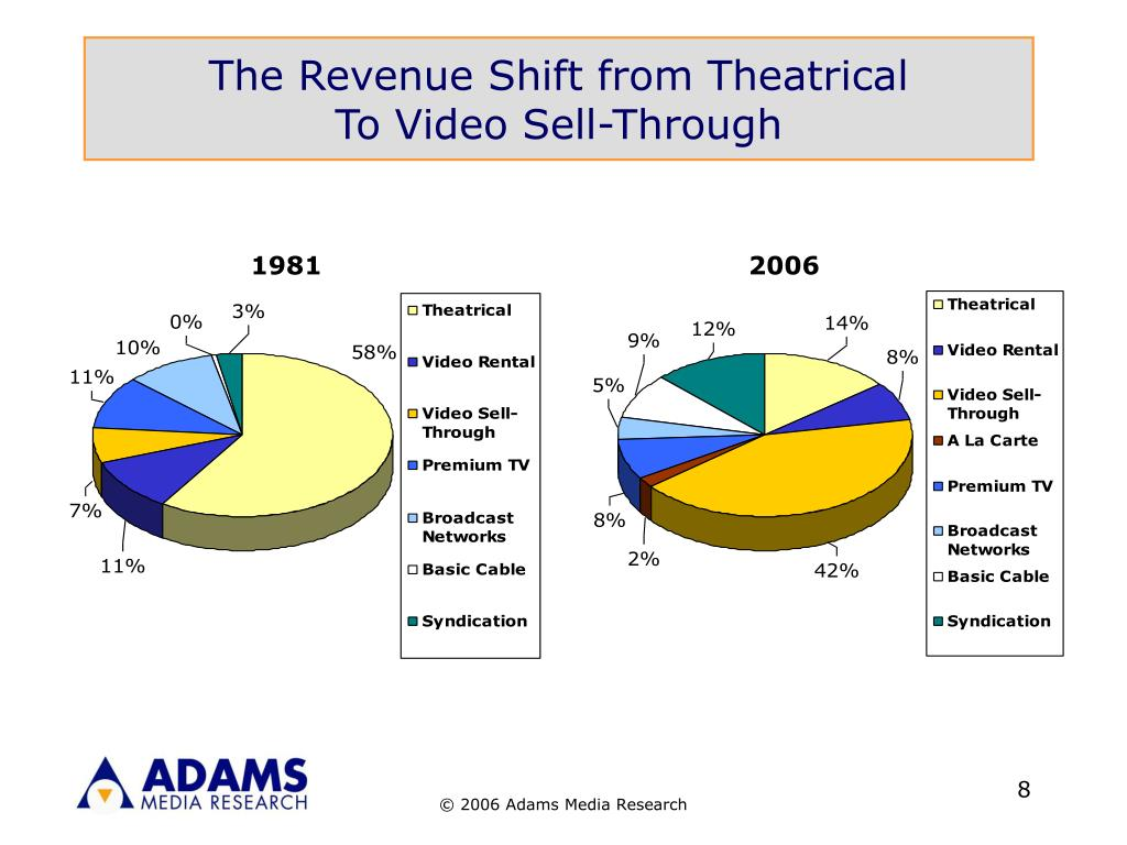 The Revenue Shift from Theatrical