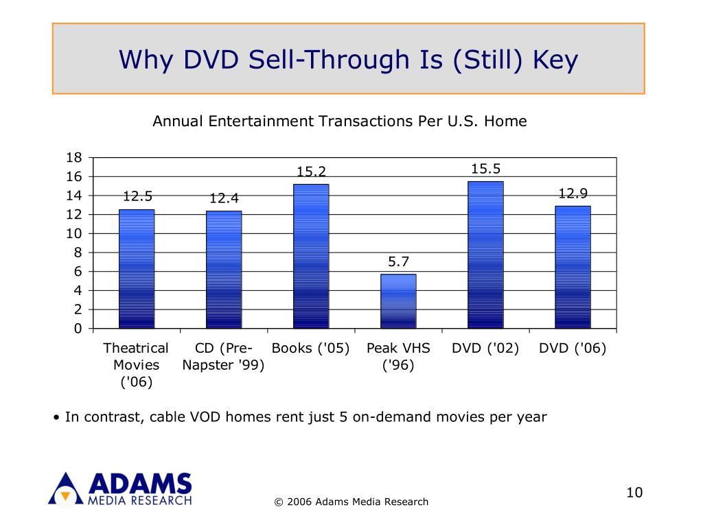 Why DVD Sell-Through Is (Still) Key