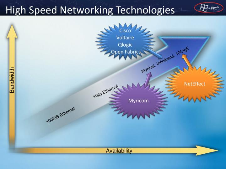 High Speed Networking Technologies