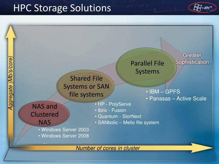 HPC Storage Solutions