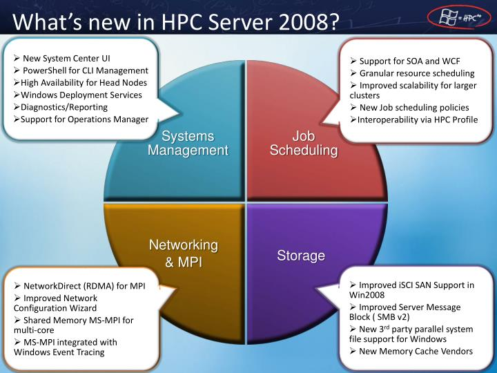 What's new in HPC Server 2008?