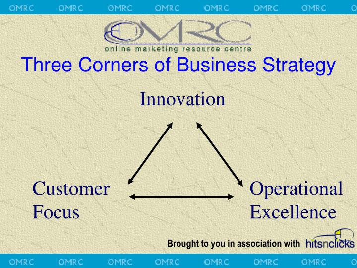 Three Corners of Business Strategy