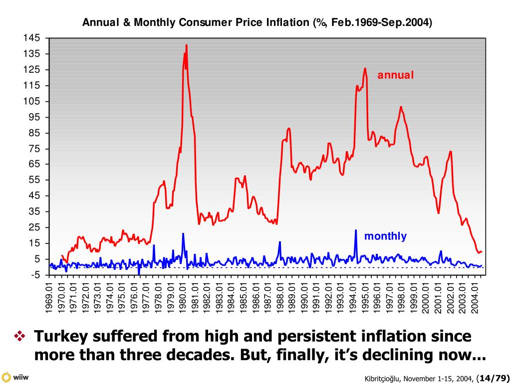 Turkey suffered from high and persistent inflation since more than three decades. But, finally, it's declining now...