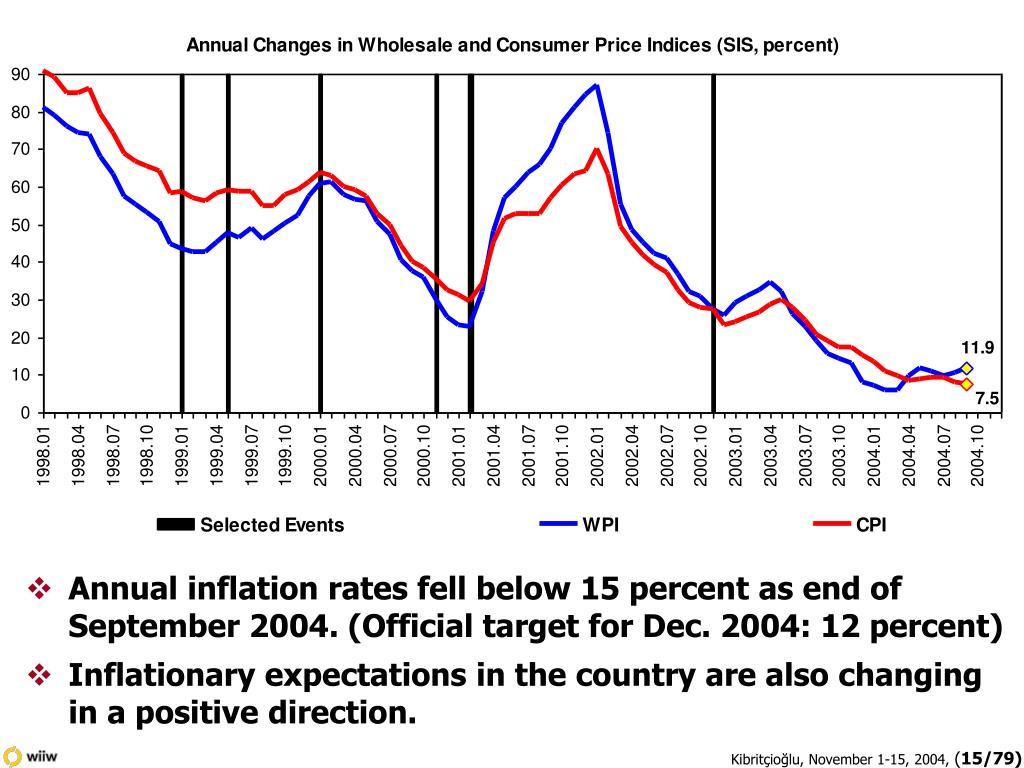 Annual inflation rates fell below 15 percent as end of September 2004. (Official target for Dec. 2004: 12 percent)