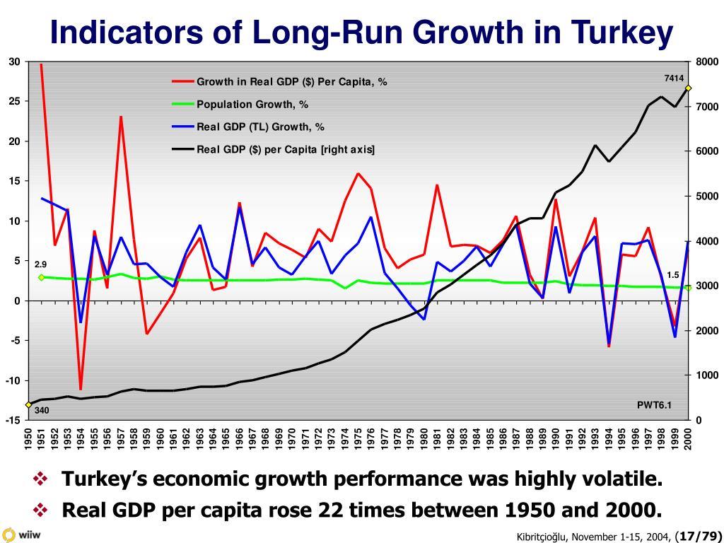 Indicators of Long-Run Growth in Turkey