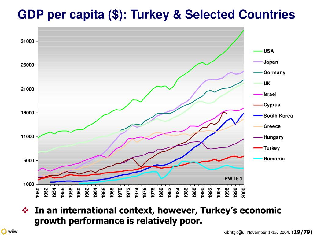 GDP per capita ($): Turkey & Selected Countries