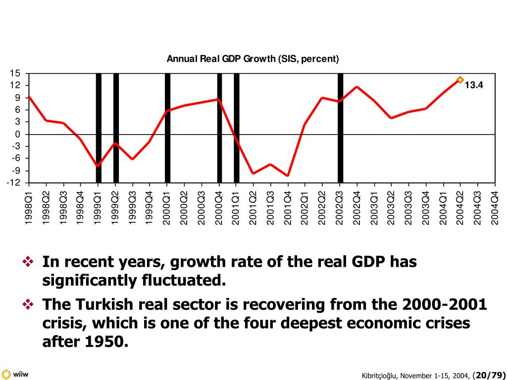 In recent years, growth rate of the real GDP has significantly fluctuated.