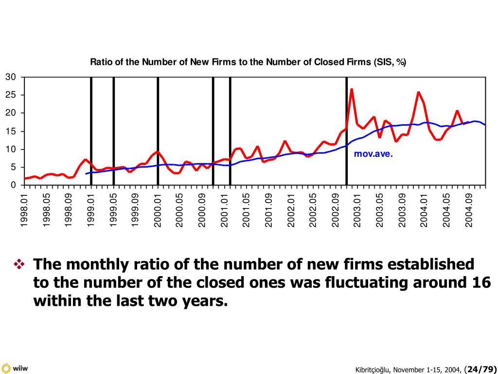 The monthly ratio of the number of new firms established to the number of the closed ones was fluctuating around 16 within the last two years.