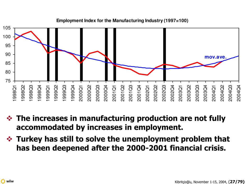 The increases in manufacturing production are not fully accommodated by increases in employment.