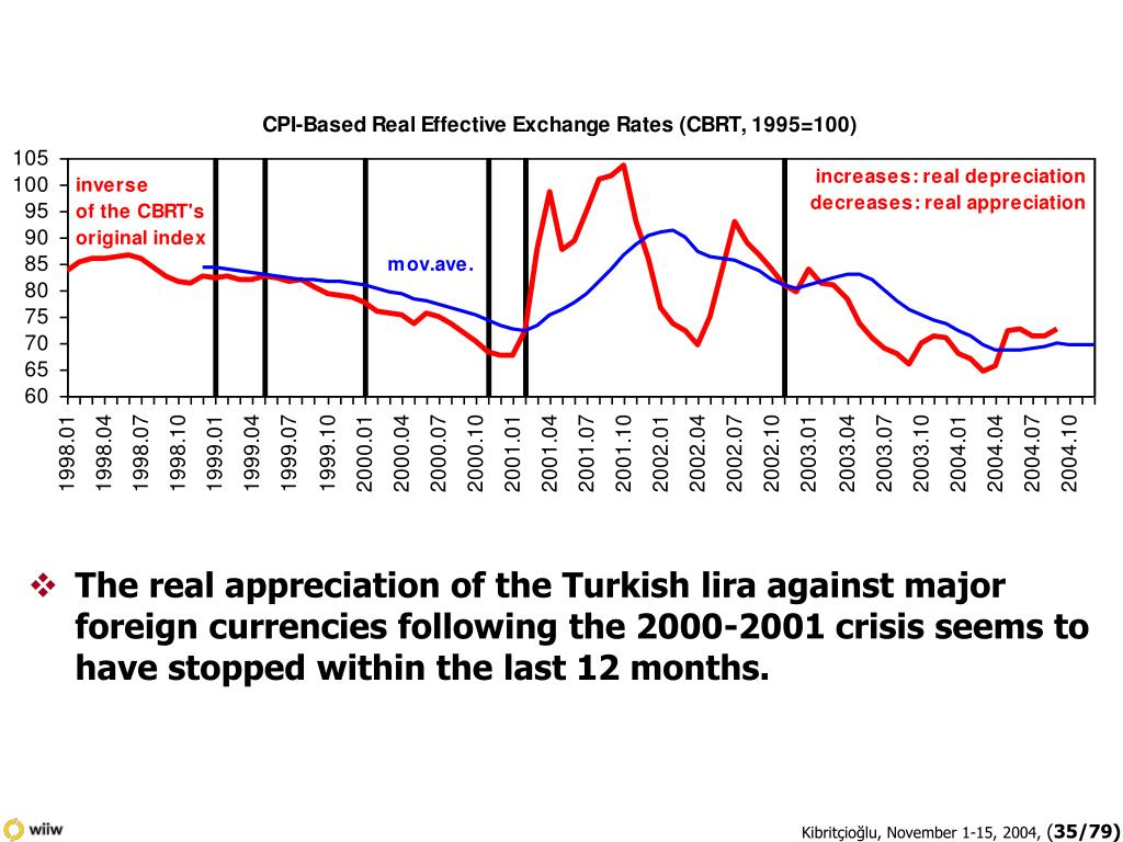 The real appreciation of the Turkish lira against major foreign currencies following the 2000-2001 crisis seems to have stopped within the last 12 months.