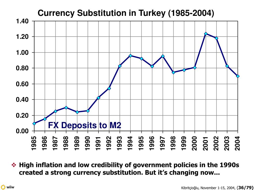 Currency Substitution in Turkey (1985-2004)