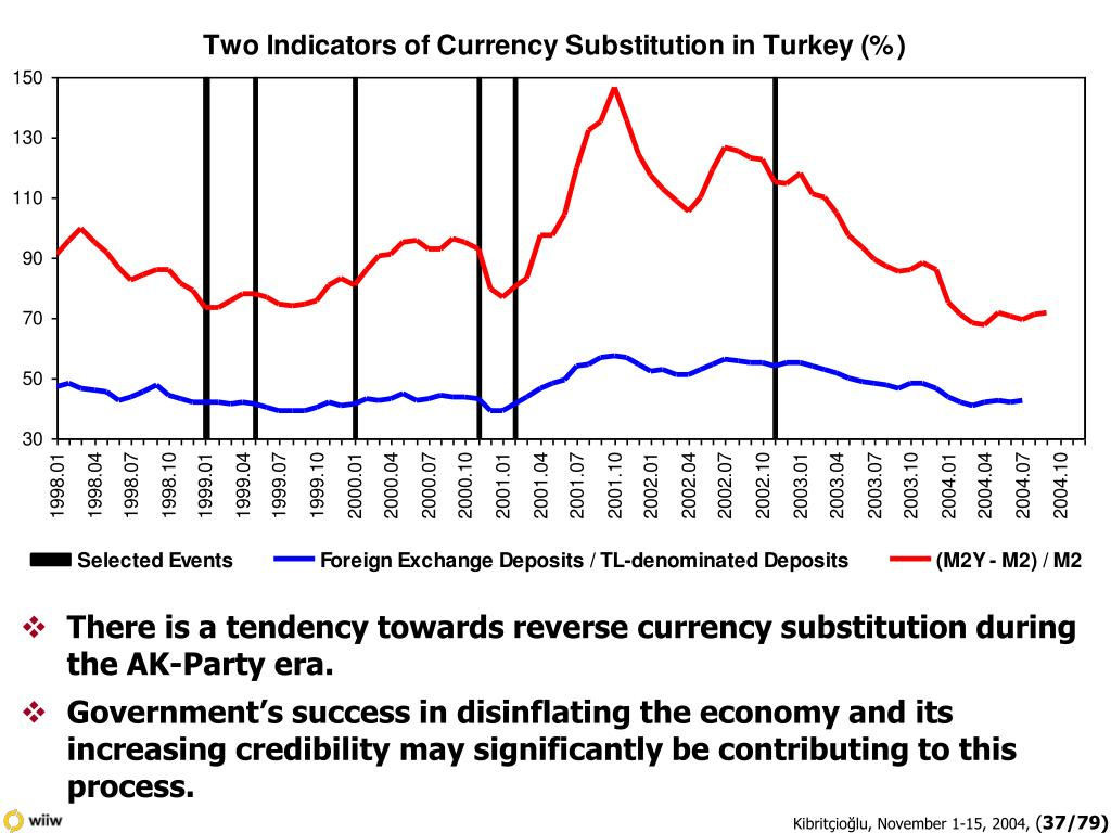 There is a tendency towards reverse currency substitution during the AK-Party era.