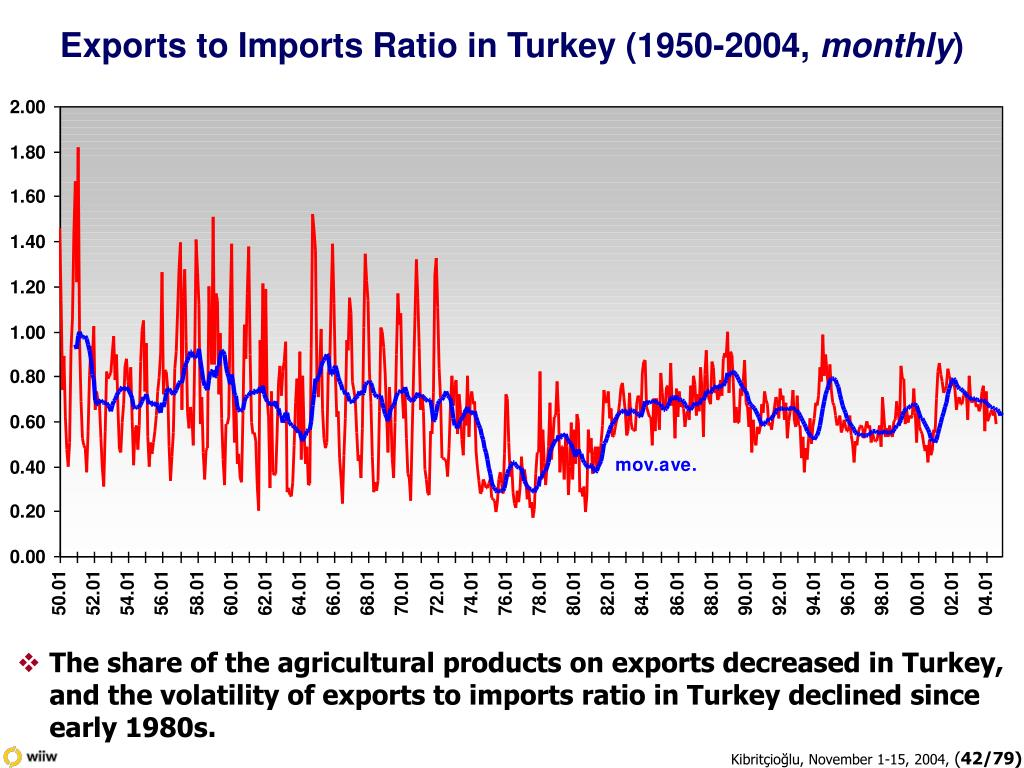 Exports to Imports Ratio in Turkey (1950-2004,