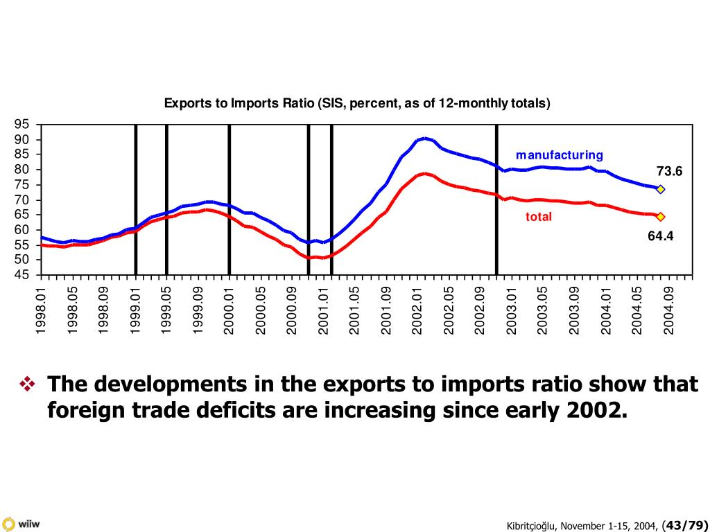 The developments in the exports to imports ratio show that foreign trade deficits are increasing since early 2002.