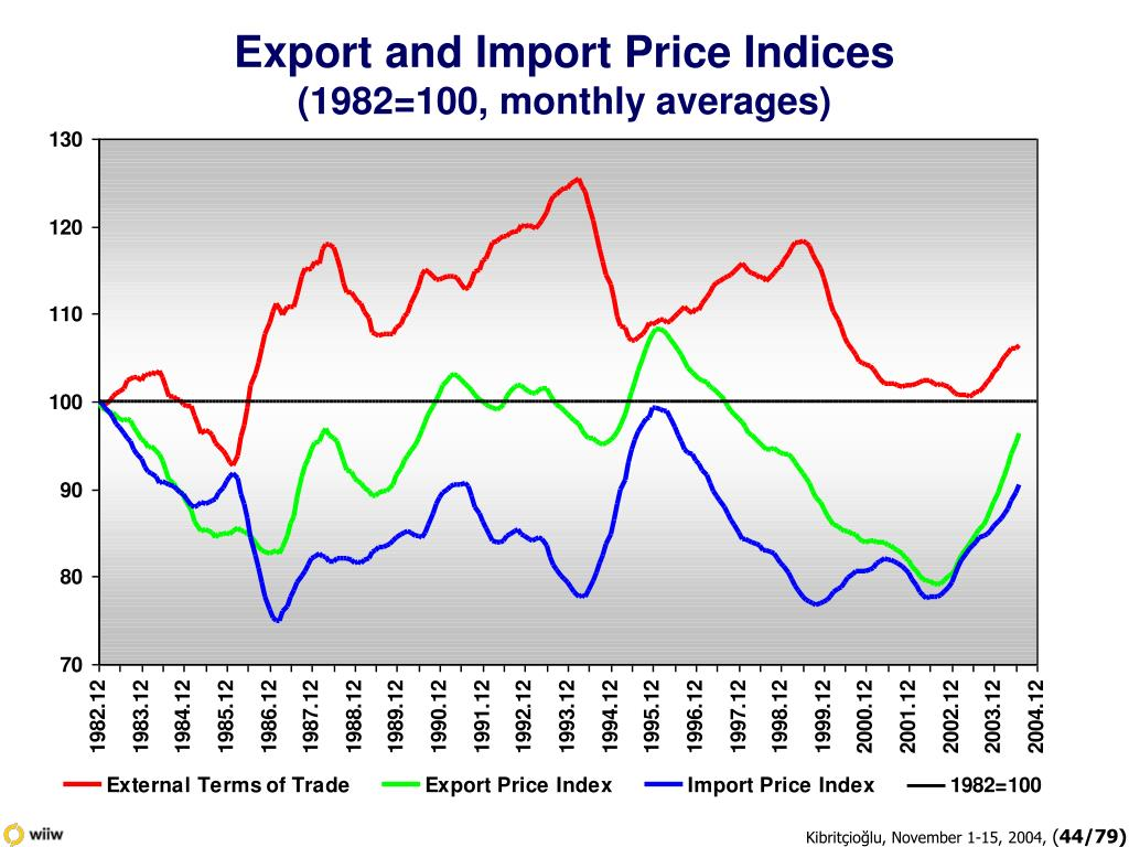 Export and Import Price Indices