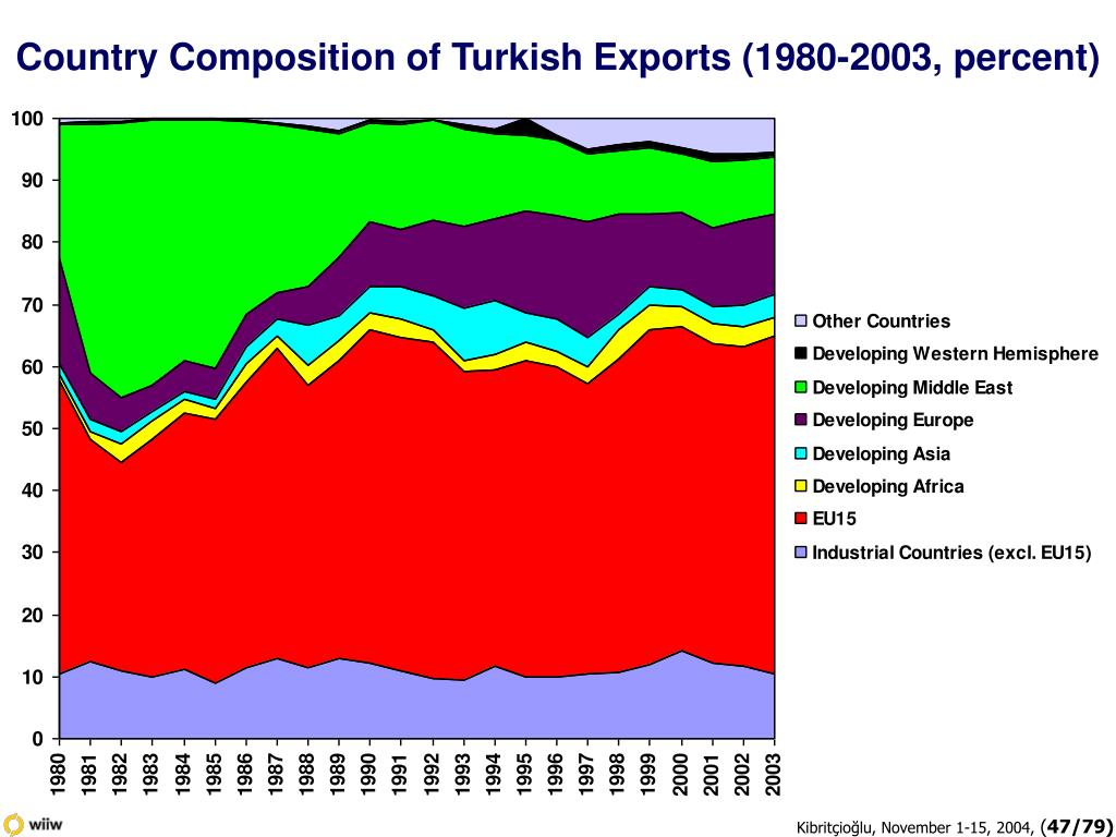 Country Composition of Turkish Exports (1980-2003, percent)