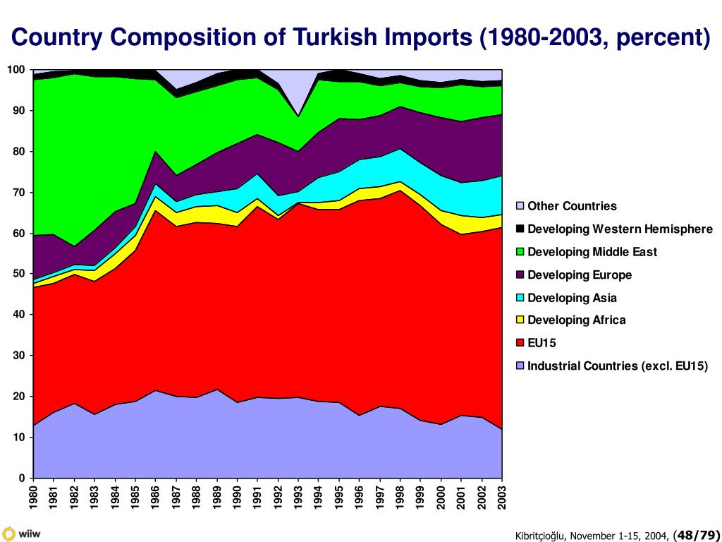 Country Composition of Turkish Imports (1980-2003, percent)