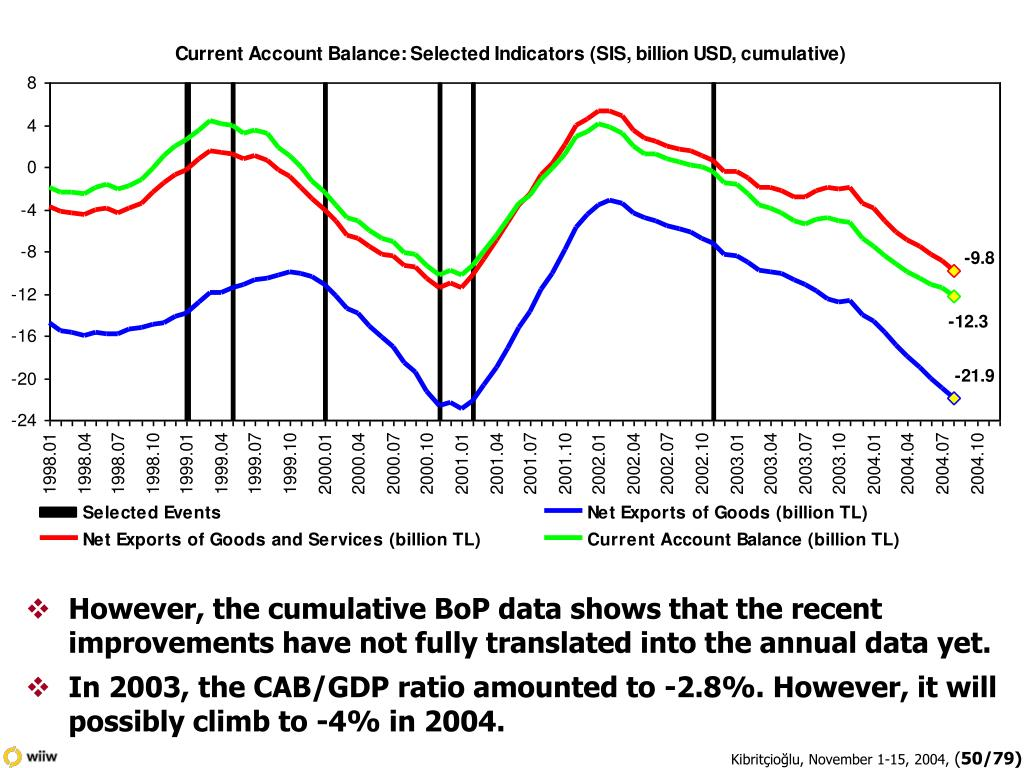 However, the cumulative BoP data shows that the recent improvements have not fully translated into the annual data yet.