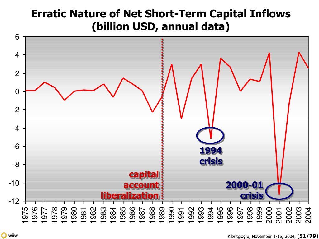 Erratic Nature of Net Short-Term Capital Inflows