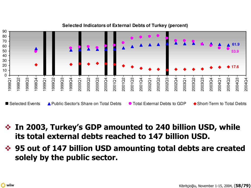 In 2003, Turkey's GDP amounted to 240 billion USD, while its total external debts reached to 147 billion USD.