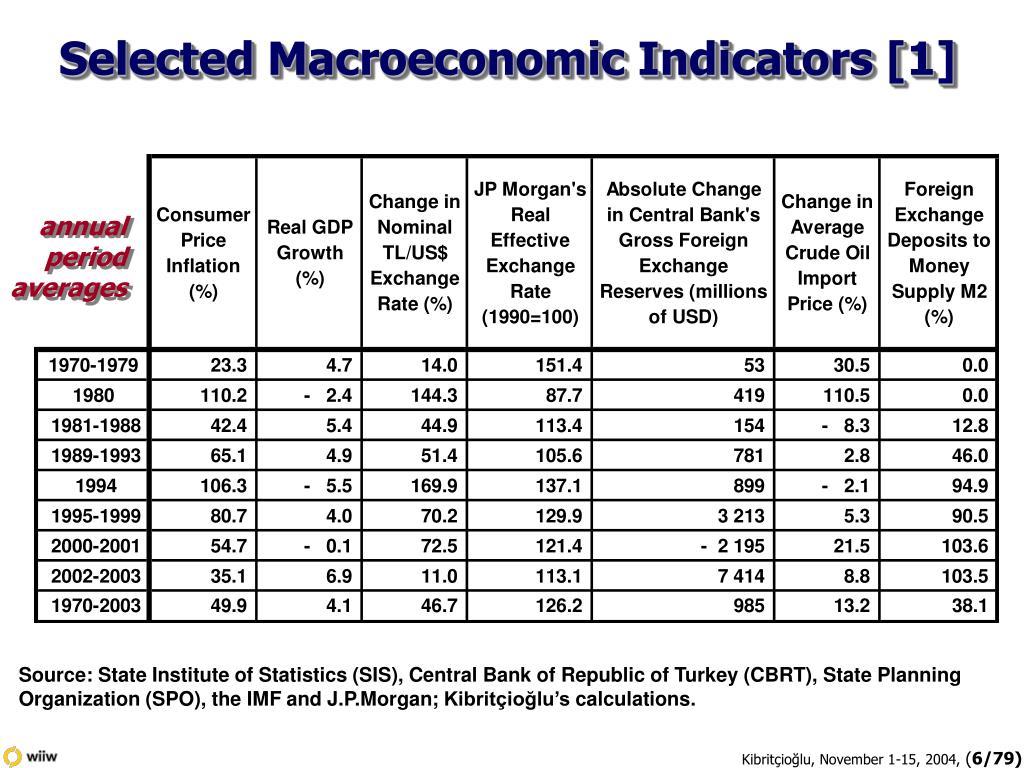 Selected Macroeconomic Indicators [1]