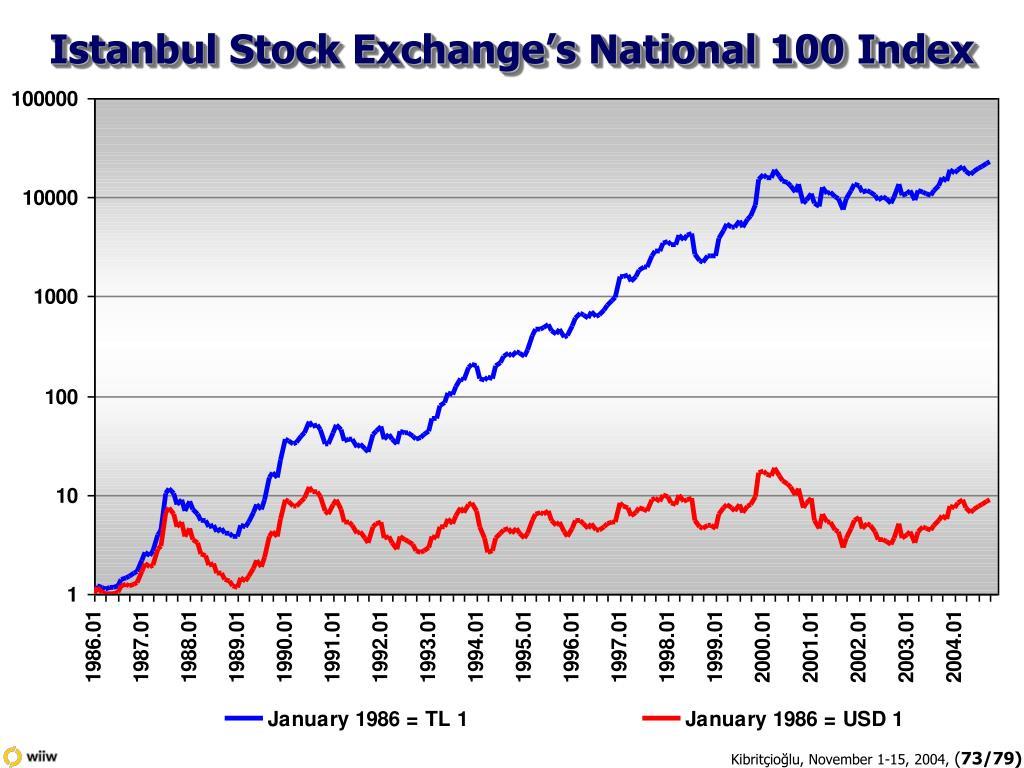 Istanbul Stock Exchange's National 100 Index