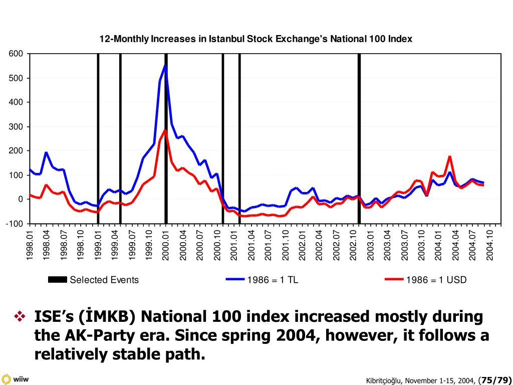 ISE's (İMKB) National 100 index increased mostly during the AK-Party era. Since spring 2004, however, it follows a relatively stable path.