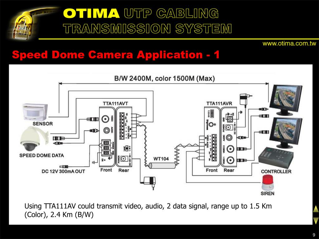 Speed Dome Camera Application - 1
