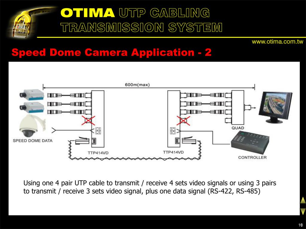 Speed Dome Camera Application - 2