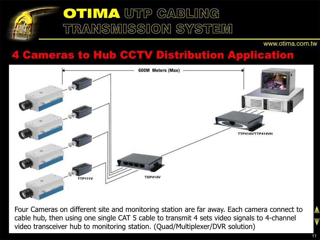4 Cameras to Hub CCTV Distribution Application