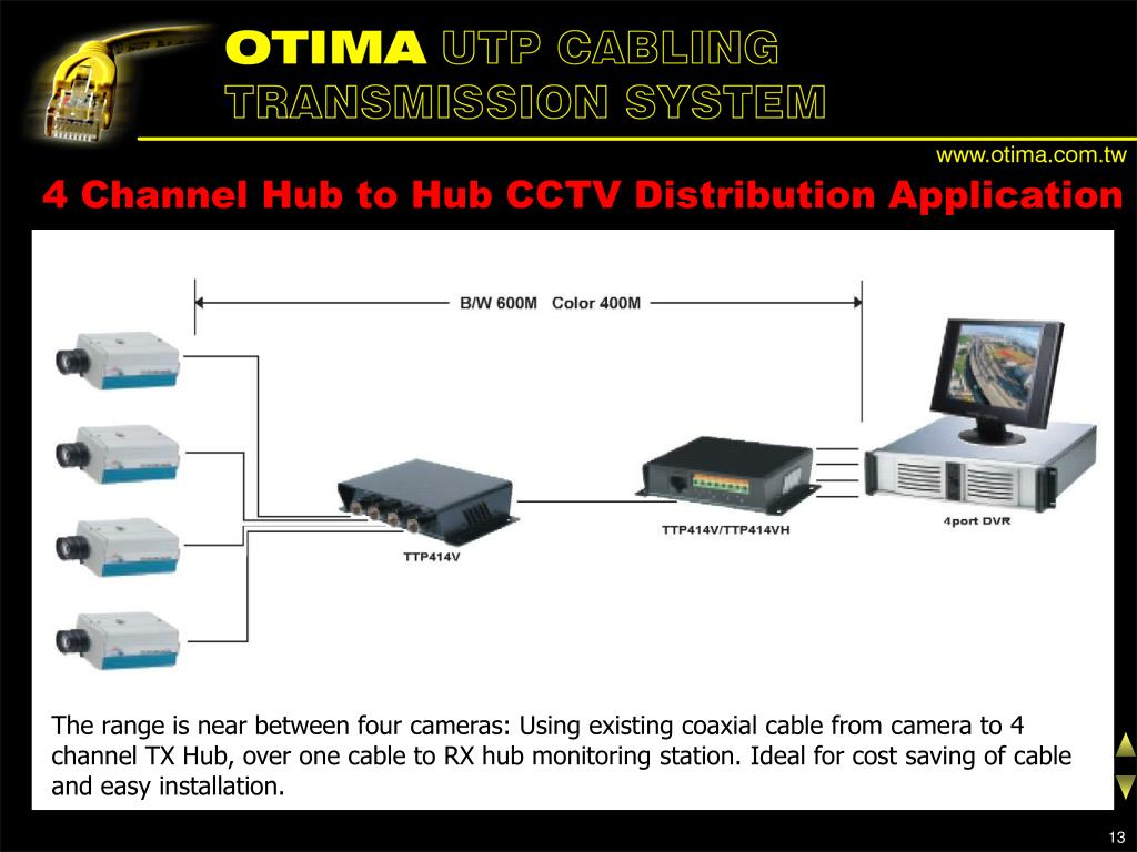 4 Channel Hub to Hub CCTV Distribution Application