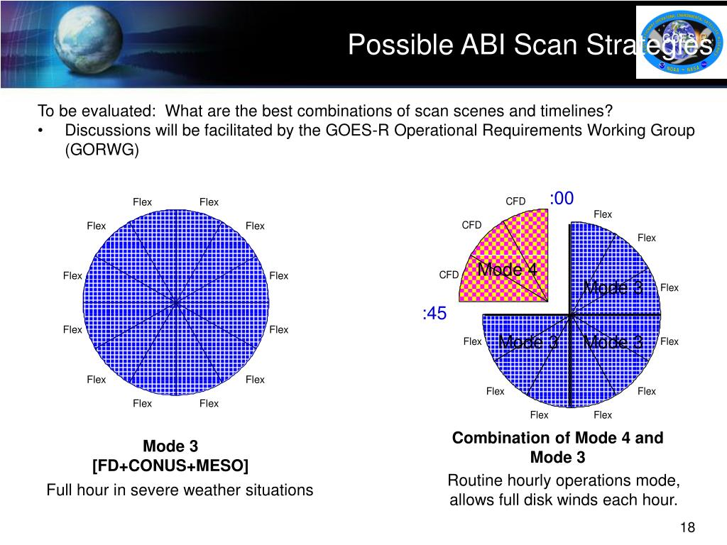 Possible ABI Scan Strategies