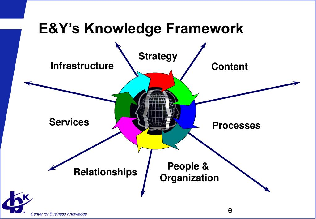 E&Y's Knowledge Framework